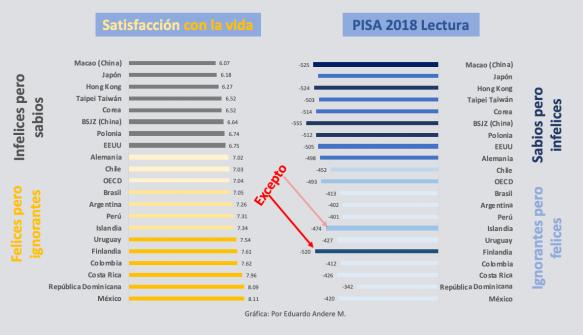 PISA 18 felicidad ignorancia Dic 13 19